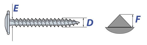 Wood Screws: Thread & Body Diameter